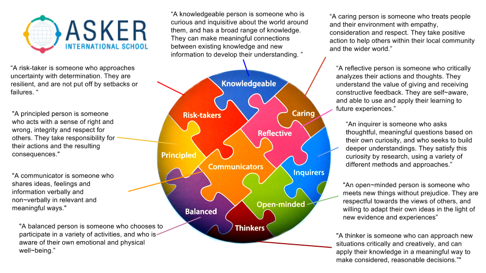 The Learner Profile as unpacked by AIS teachers December-March 2015
